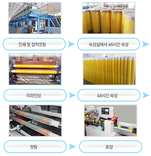 tapekorea-manufacturing-process